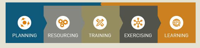 infographic for planning resourcing training exercising learning